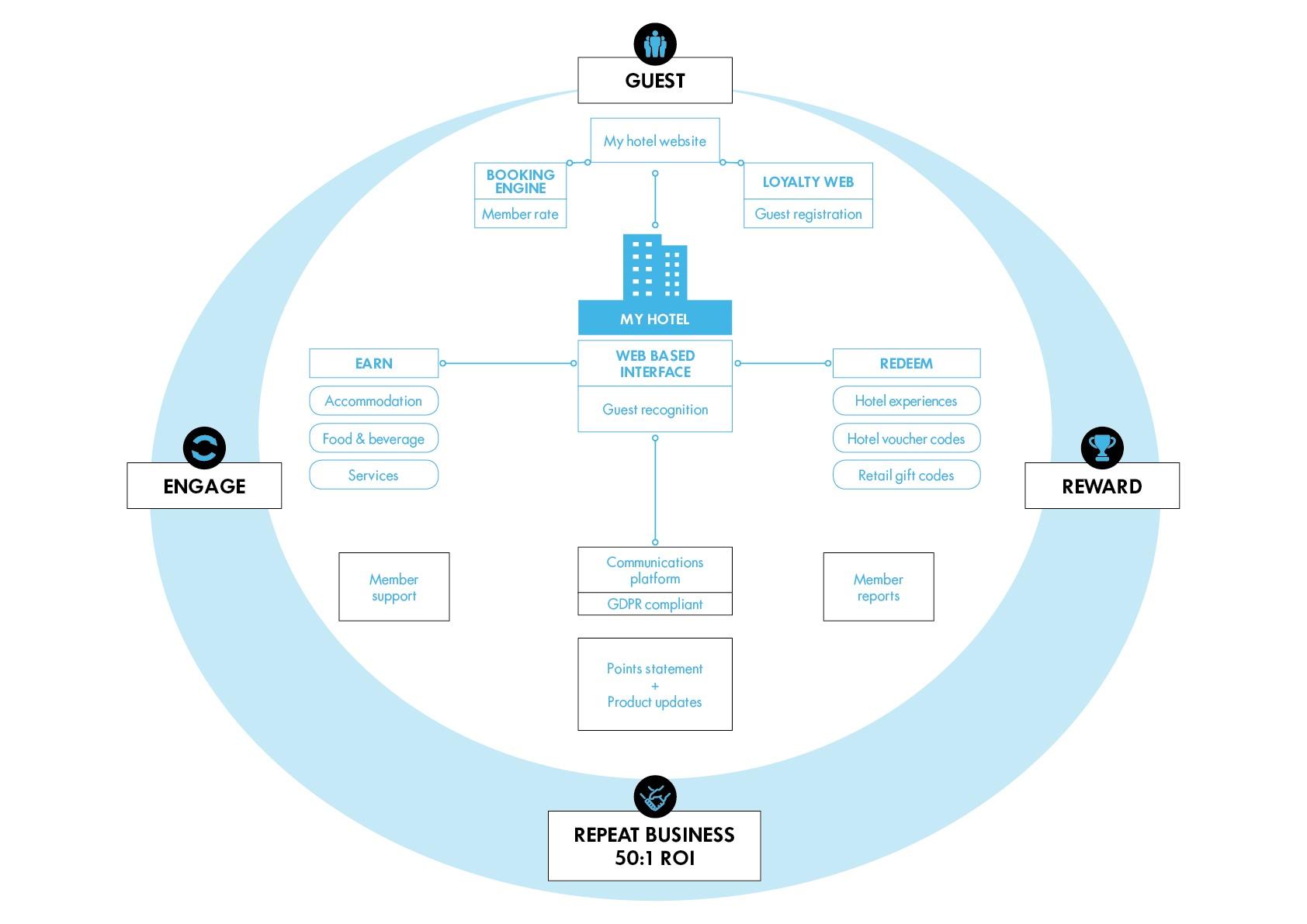 Inspire loyalty process diagram